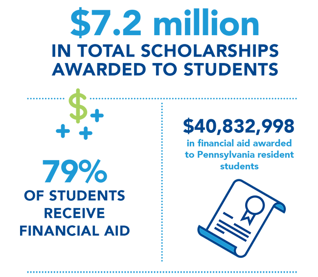 Penn State Altoona scholarship information. Details described below