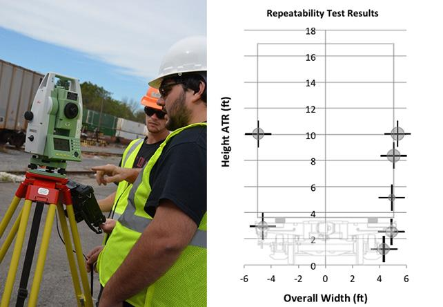 RTE Research Photo - Improving Freight Car Measurement Safety and Efficiency
