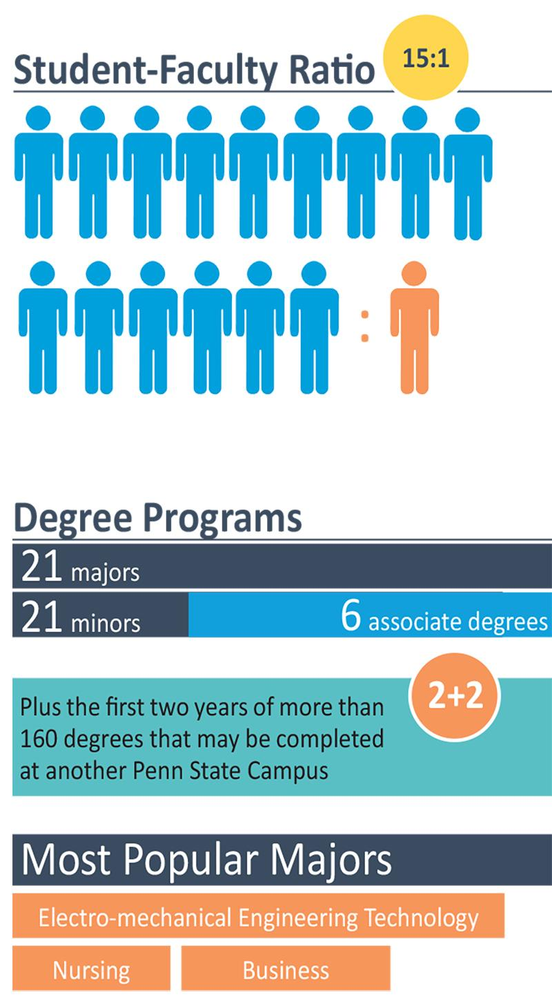 Fast Facts Academics Infographic