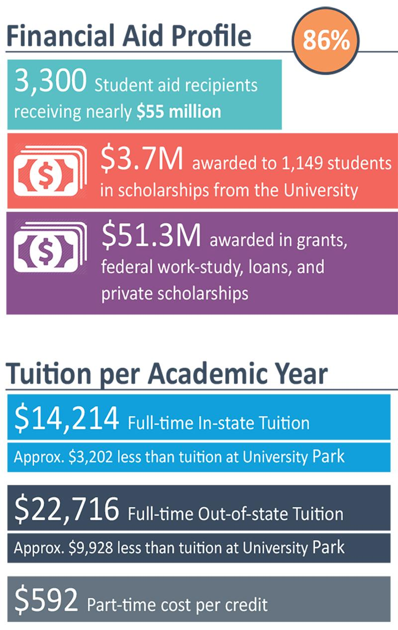 Tuition and Financial Aid Infographic